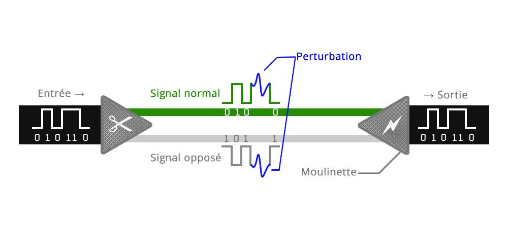Perturbation du signal