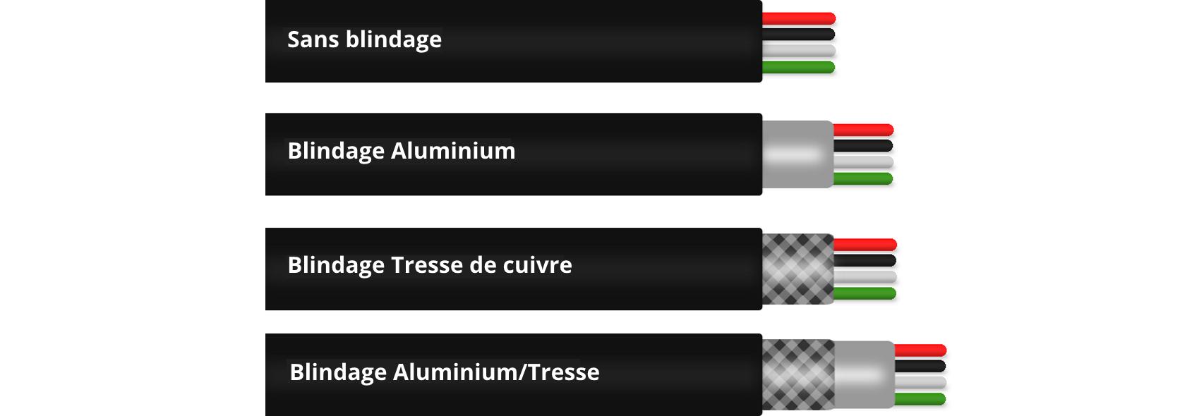 Les différents types de blindage