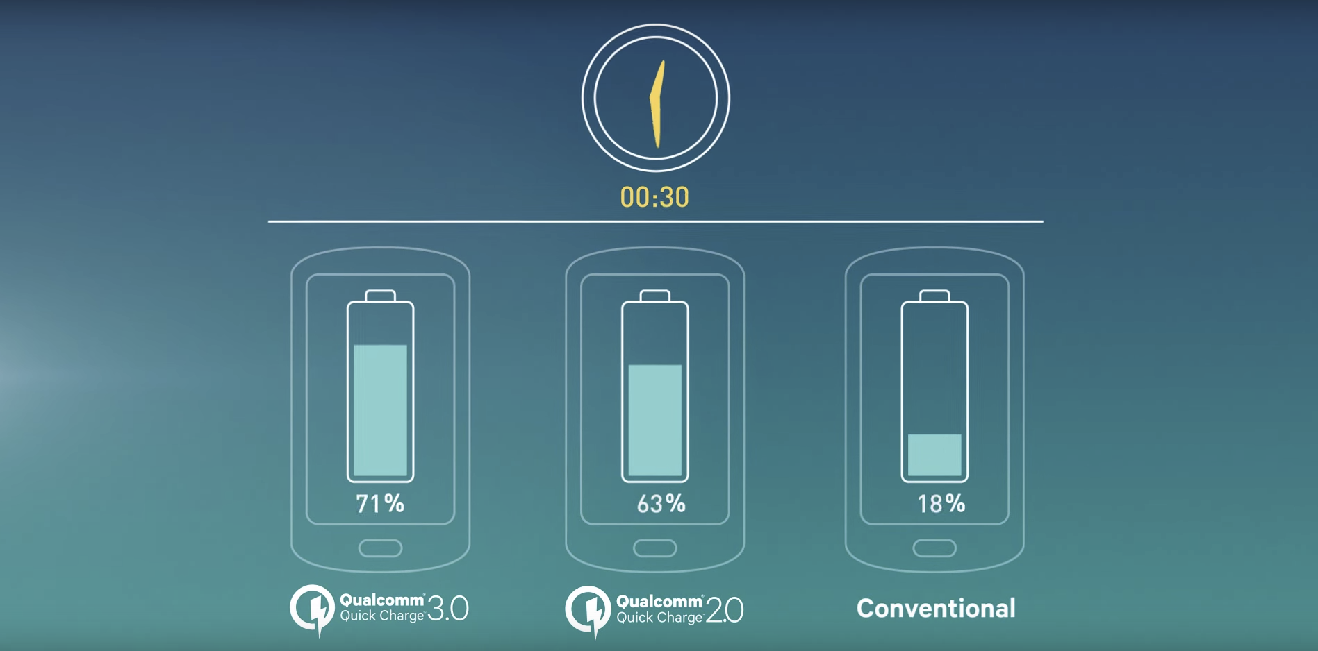 Améliorations entre Quick Charge 2.0 et 3.0