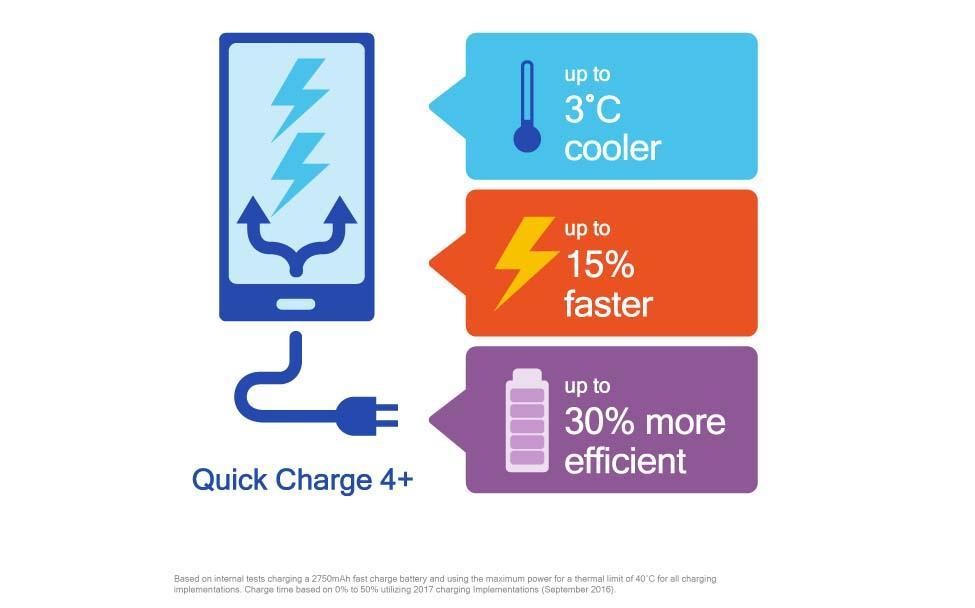Améliorations de Quick Charge 4.0 et 4.0+