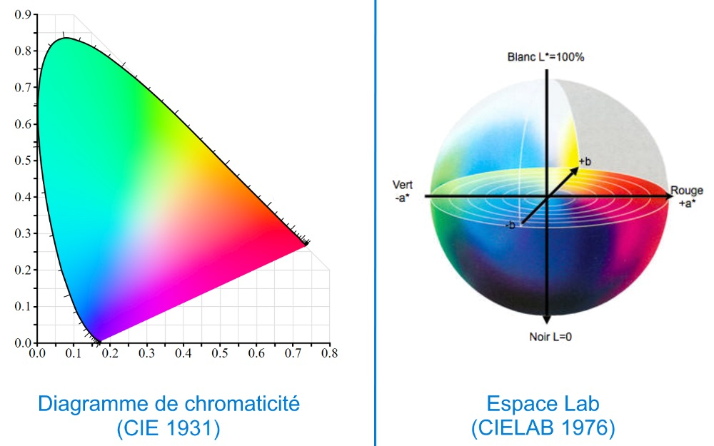 Diagramme de chromaticité vs Lab