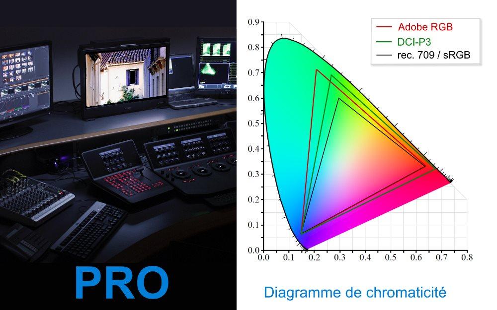 Diagramme de chromaticité Adobe RGB vs DCI-P3 vs rec.709/sRGB