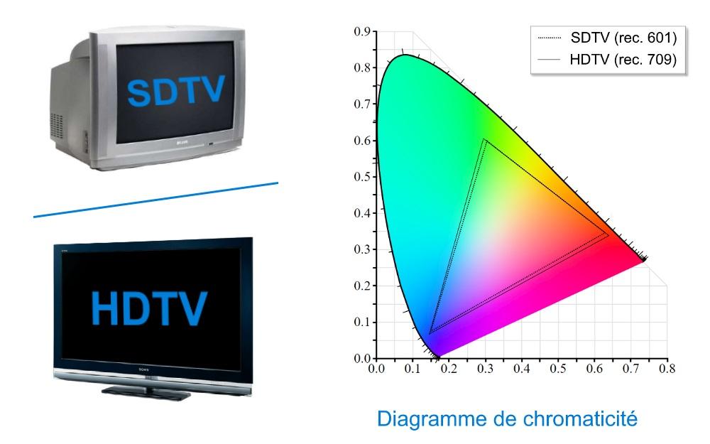 Diagramme de chromaticité rec.601 (SDTV) vs rec.709 (HDTV)