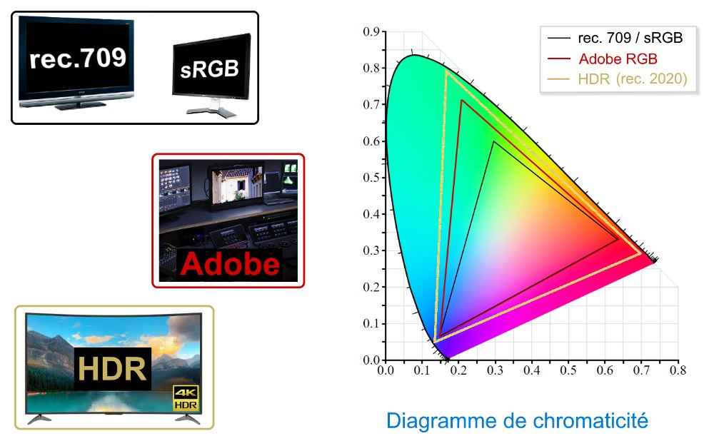 Diagramme de chromaticité rec.709/sRGB vs AdobeRGB vs rec.2020 (HDR)