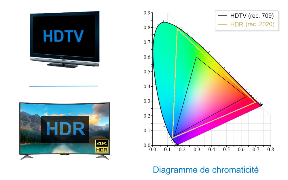 Diagramme de chromaticité rec.709 (HDTV) vs rec.2020 (HDR)