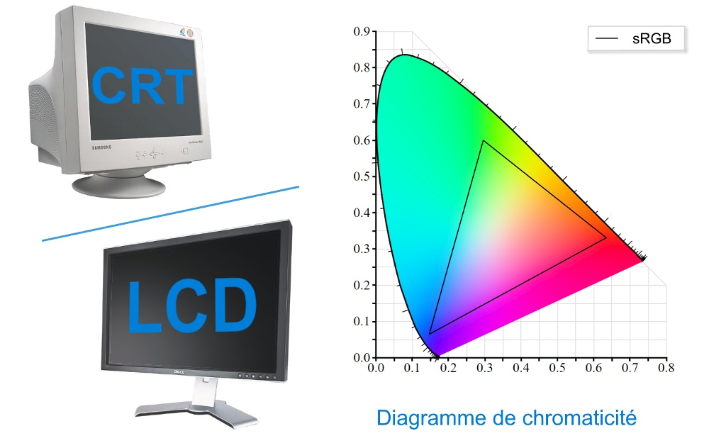 Diagramme de chromaticité sRGB