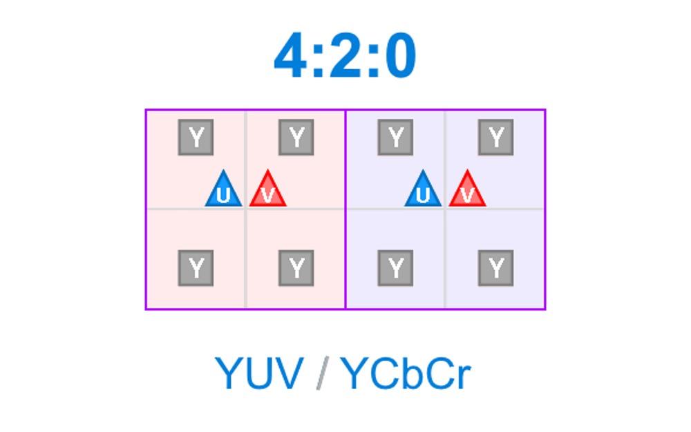 4:2:0 Chroma subsampling - Sous échantillonnage de la chrominance