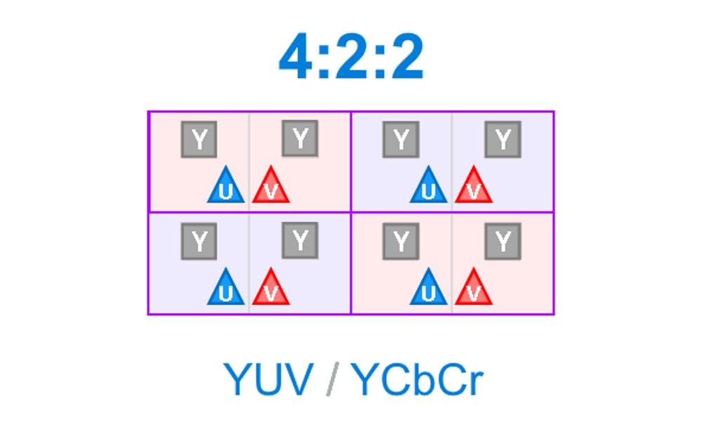 4:2:2 Chroma subsampling - Sous échantillonnage de la chrominance