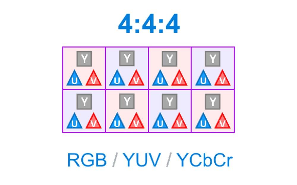 4:4:4 Chroma subsampling - Sous échantillonnage de la chrominance