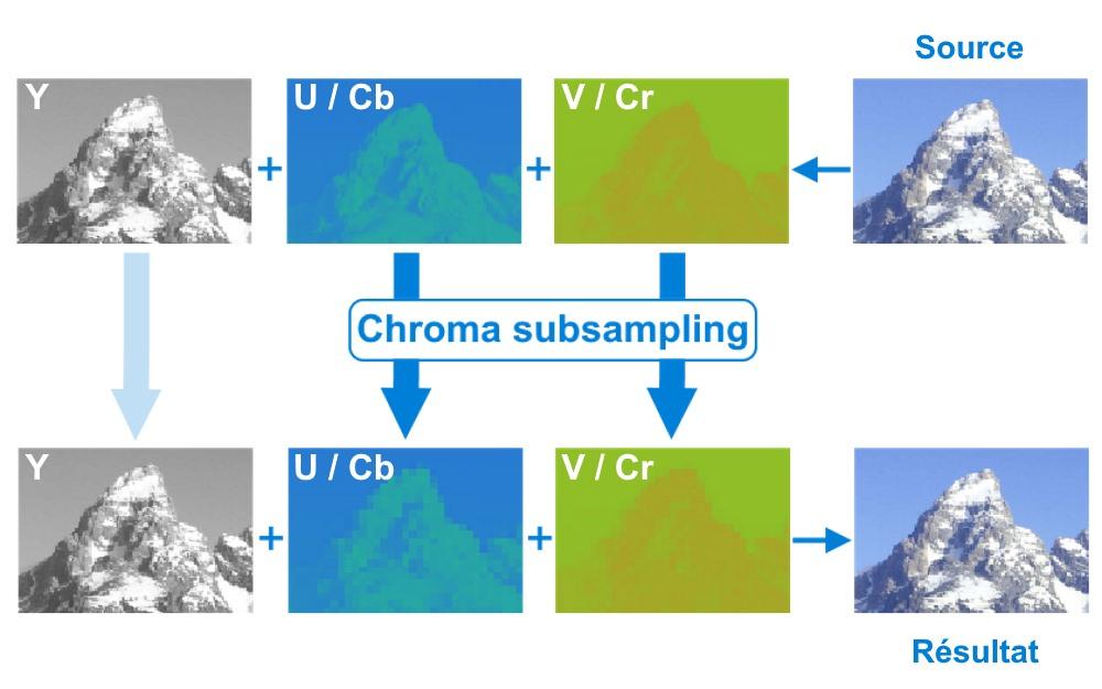 Chroma subsampling - Sous échantillonnage de la chrominance