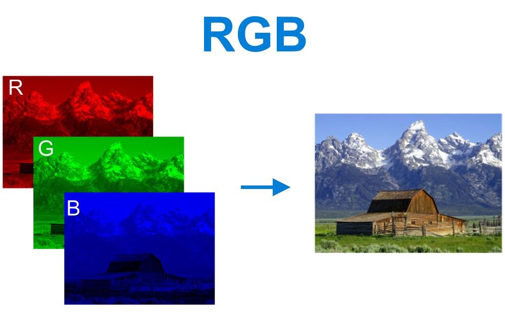 Système RGB