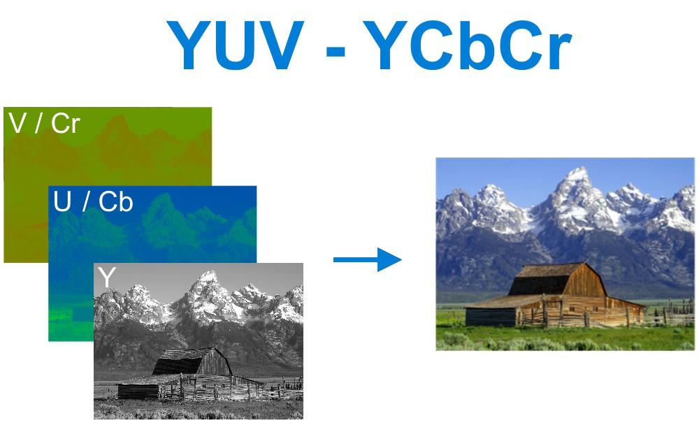 YUV - YCbCr